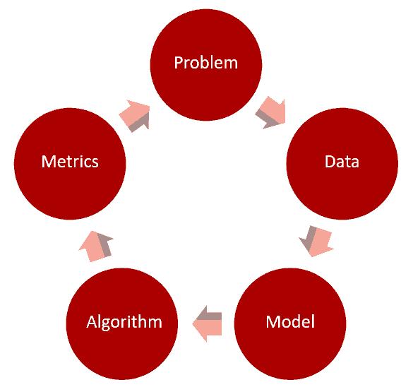 数据挖掘系列篇(4):Netflix机器学习系统的构建经验
