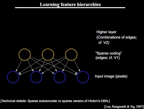 数据夜话:机器学习的七嘴八舌