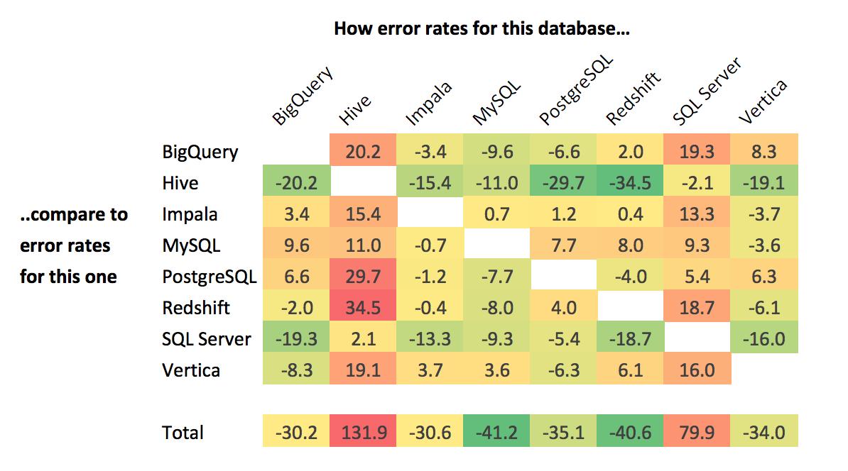 什么数据库最适合数据分析师