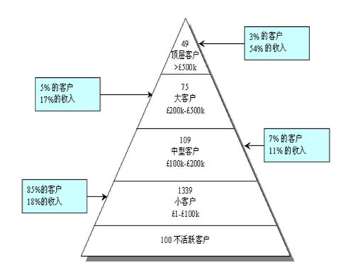 数据分析系列篇(5):数据指标体系建立