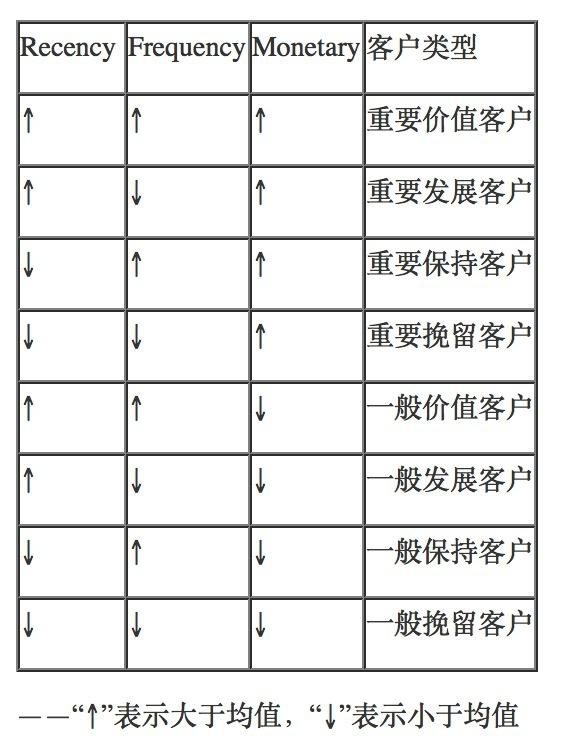 数据挖掘系列篇(2):会员分析