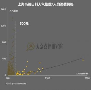 大众点评研究院:上海开日料店如何选址