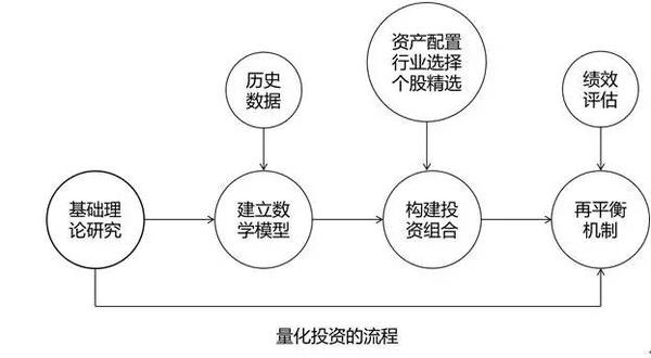 量化投资篇(1):深入浅出量化对冲Alpha基金的操作