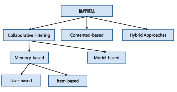 数据挖掘系列篇(7):推荐系统综述以及美团推荐系统介绍