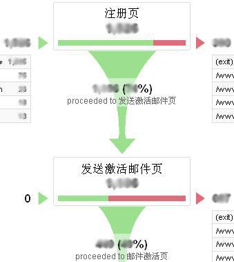 Google Analytics功能篇—目标和渠道