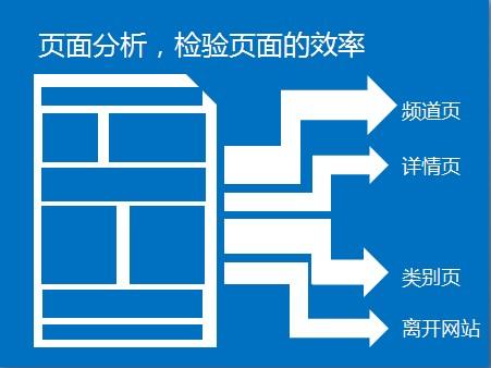 准确度量 持续改进—网站分析驱动目标达成