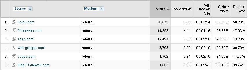 混乱的Google Analytics报告2—推介站点报告