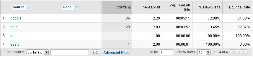 混乱的Google Analytics报告4—丢失的搜索流量