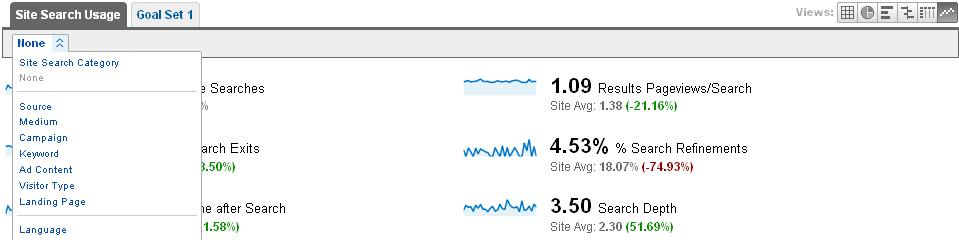Google Analytics功能篇—站内搜索