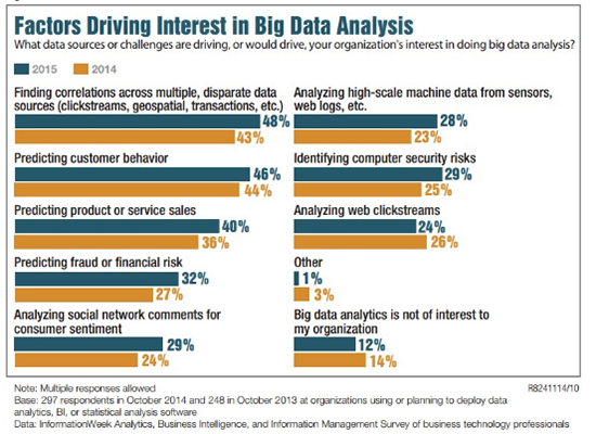 大数据人才缺口这么大,怎么办?