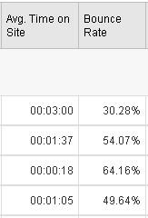 使用Google Analytics细分网站流量1—为什么要细分