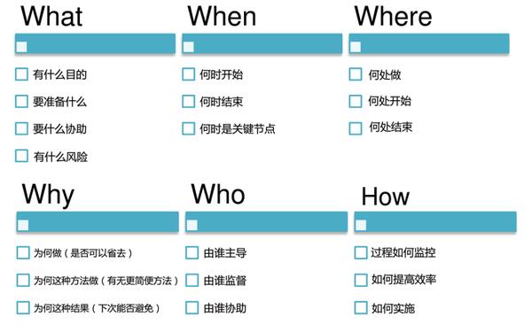 数据分析系列篇(2):数据分析方法论