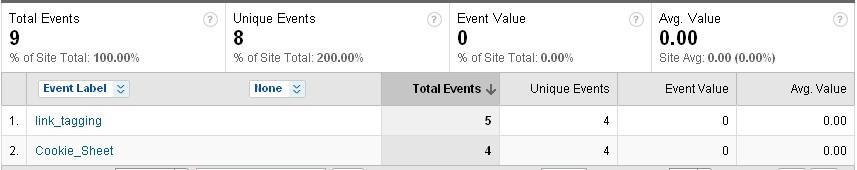 Google Analytics功能篇—事件追踪