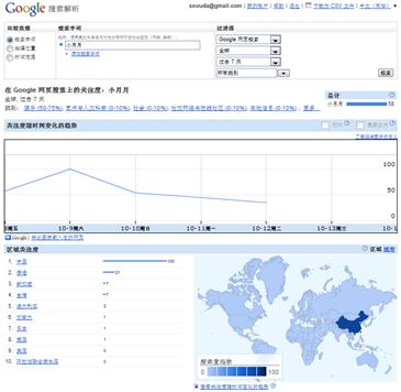 线上营销对线下行动效果的监测(上)