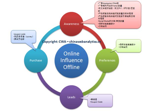 线上营销对线下行动效果的监测(下)