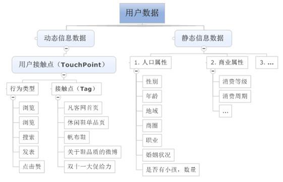 用户画像数据建模方法_用户画像分析_用户画像 大数据