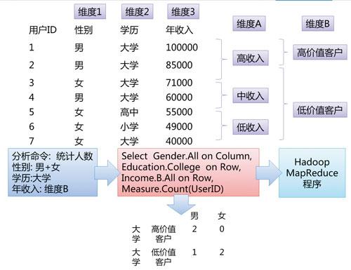 大数据下的数据分析平台架构