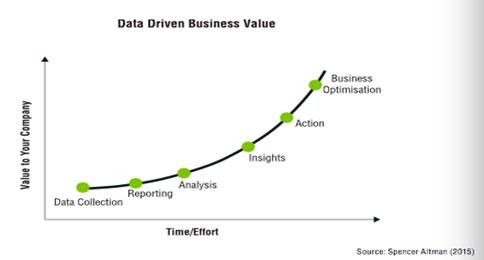 数据分析非要用到大数据?