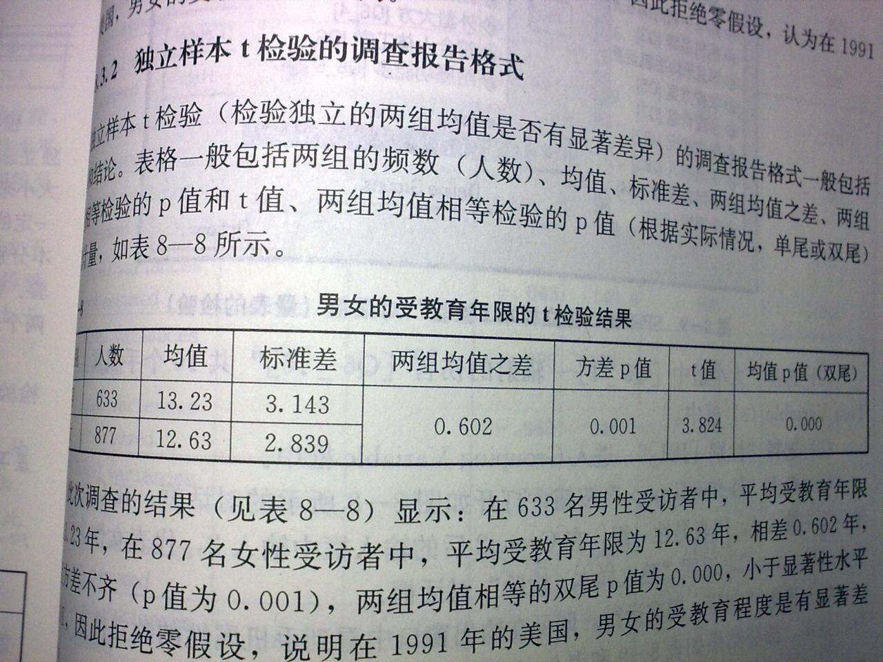 如何分析独立样本T检验结果 独立样本t检验分析_独立样本t检验结果