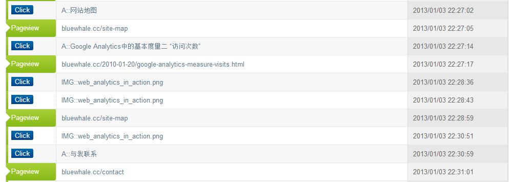 浅谈网站路径分析_网站访问路径分析_网站路径分析实例