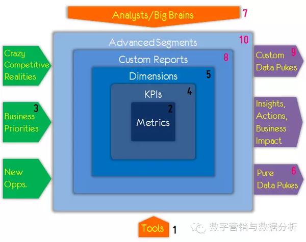 如何在业余时间如何学数据分析_数据分析师