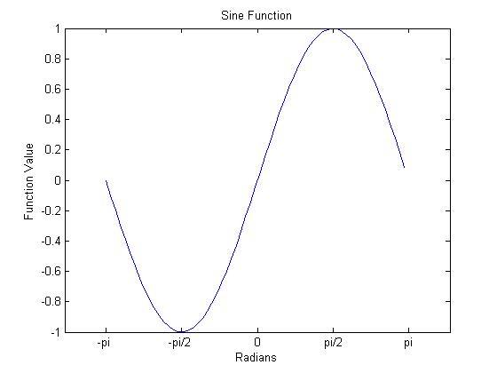 MATLAB画图:改变坐标轴刻度的显示数值