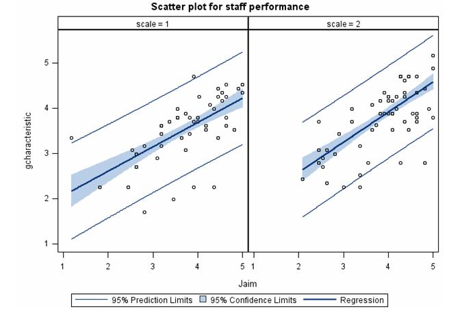 散点图在统计中的作用_统计学散点图