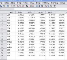 spss主成分分析法详细步骤_ spss主成分分析