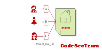 数据运营系列篇(1):运营如何使用数据