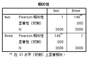 SPSS相关性分析结果怎么看_spss相关性分析