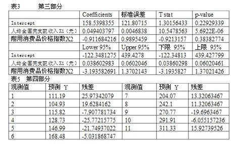 eviews计量经济软件回归分析方法研究(本科论文)