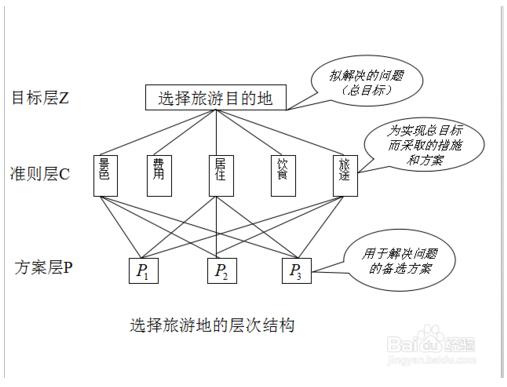 AHP层次分析法的步骤和方法