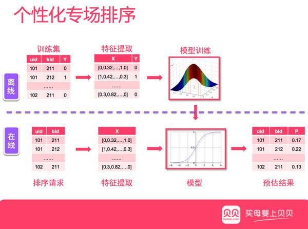 数据挖掘系列篇(12):贝贝网的机器学习实现