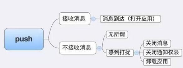 数据运营系列篇(5):PUSH消息推送怎么样做好?