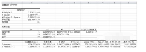 统计相关性分析与回归分析和EXCEL的过程
