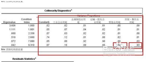 spss多重共线性的诊断方法