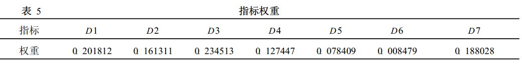 主成分分析确定指标权重的问题_主成分分析法确定权重