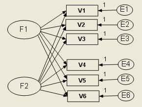 因素分析原理及与主成分分析的区别_因素分析与主成分分析