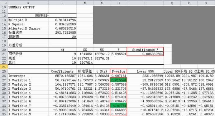 使用Excel数据分析工具进行多元回归分析