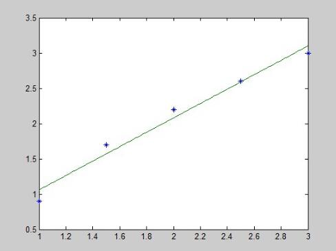 Matlab 线性拟合 & 非线性拟合_matlab非线性拟合函数