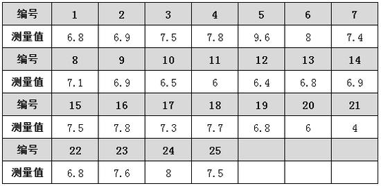 用SPSS绘制质量控制图_质量控制图的绘制_spss质量控制图