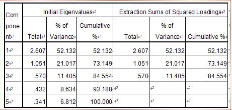 spss中如何用因子分析计算各指标的权重?