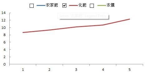 excel复选框折线图