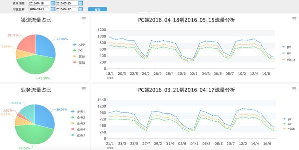 从事互联网的你,真的懂流量分析吗?_互联网流量分析