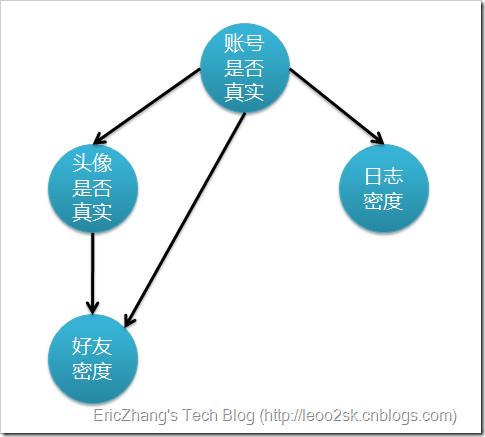 分类算法之贝叶斯网络(Bayesian networks)_贝叶斯分类算法