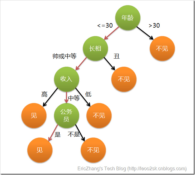 分类算法之决策树(Decision tree)_决策树分类算法