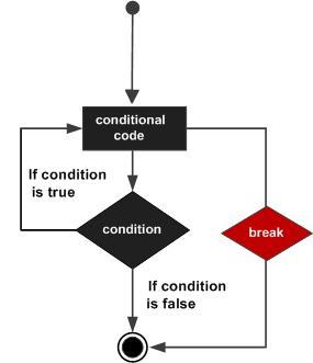 Python break 语句_break语句_Python基础教程_python培训