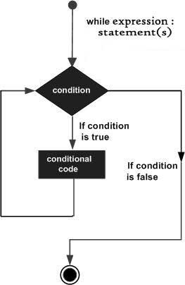 Python While循环语句_python基础教程_python培训