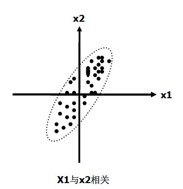 主成分分析与因子分析及SPSS实现(一):原理与方法