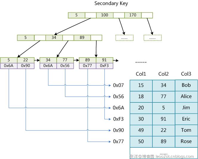 MySQL索引背后的数据结构及算法原理_mysql 索引算法